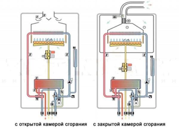 Типы камеры сгорания котлов