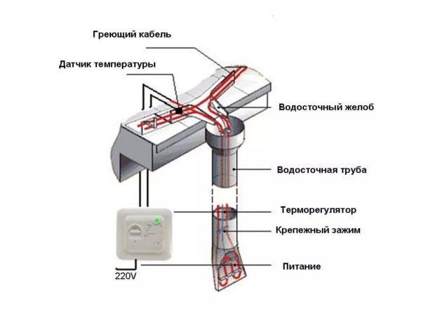 Укладка греющего кабеля у водостока