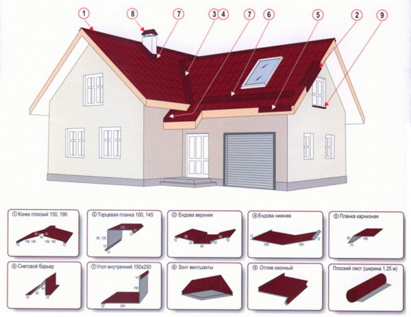 Доборы для металлической крыши