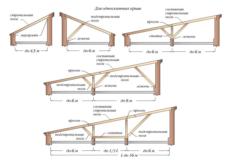 Как сделать крышу односкатную