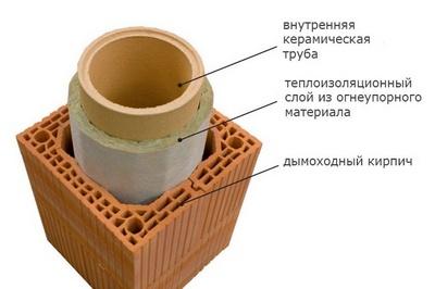 Схема гильзования кирпичной трубы