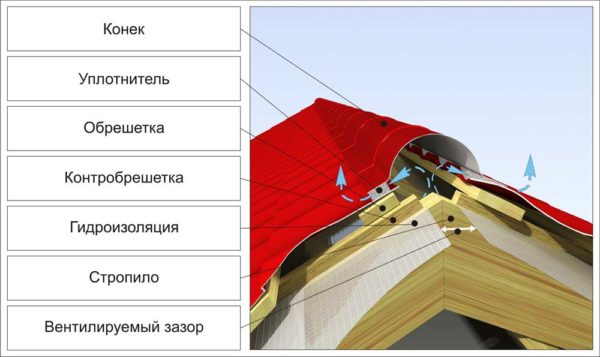 Схема конька и слоёв крыши