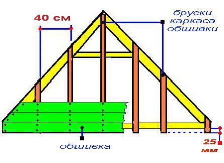 Схема обшивки фронтона на каркасную решётку