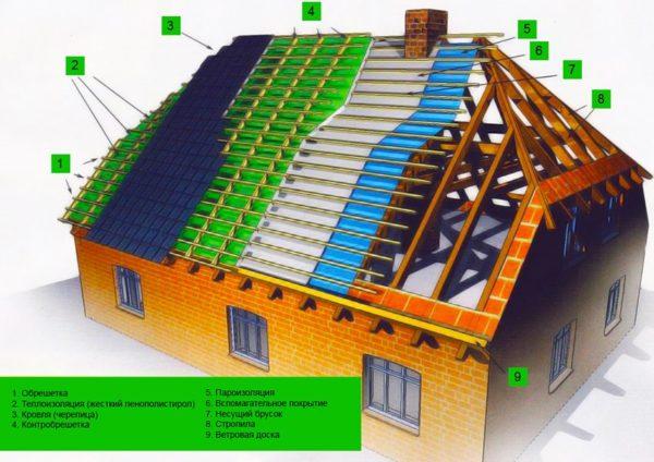 Схема полувальмовой крыши