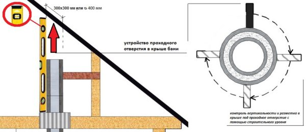 Схема вывода трубы дымохода через крышу бани