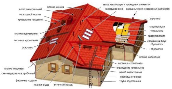 Схема крыши с люками