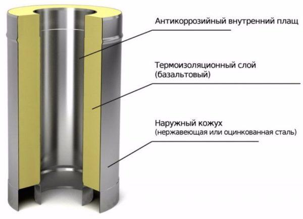 Теплоизоляция трубы сэндвич-дымохода