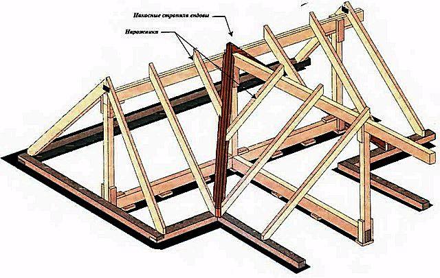 Устройство крыши многощипцовой своими руками