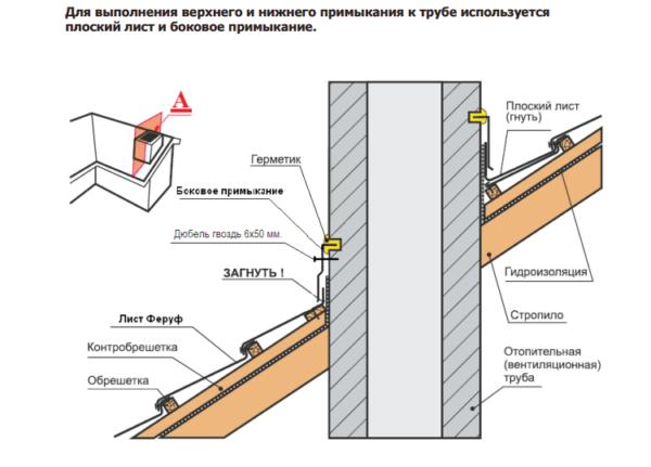 Схема монтажа черепицы в области стен и труб