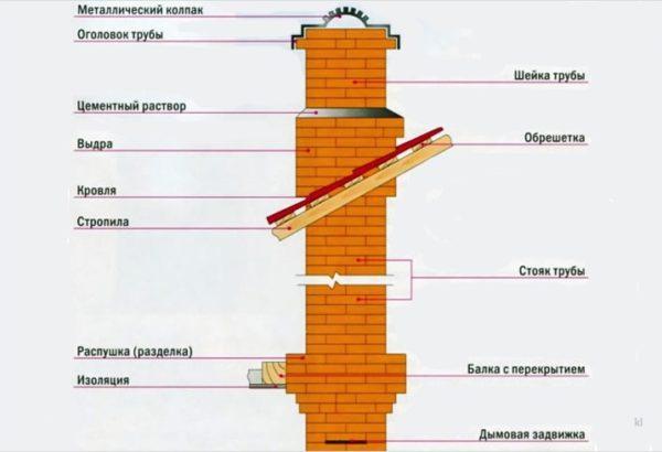 Схема кладки дымохода из кирпичей