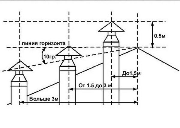 Схема установки трубы относительно конька крыши