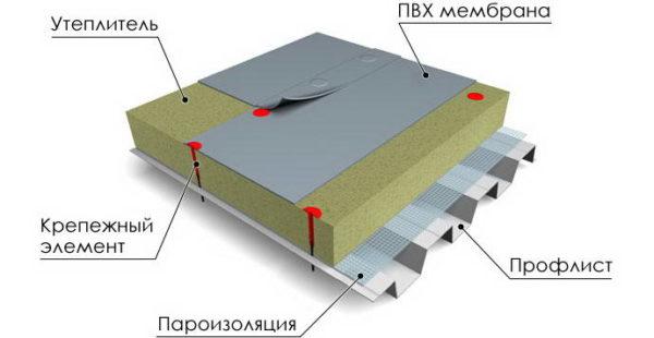 Схема устройства неэксплуатируемой плоской кровли
