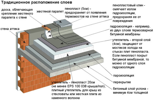 Устройство традиционной плоской крыши