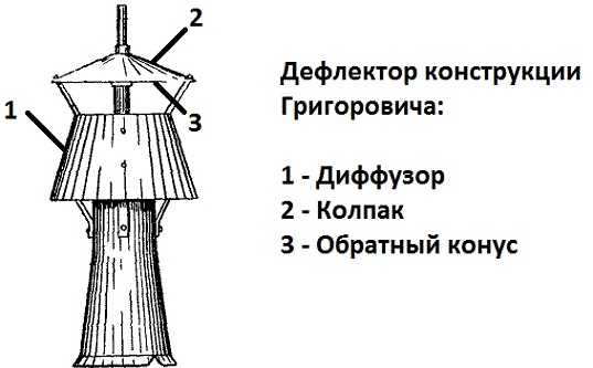 Схема дефлектора Григоровича