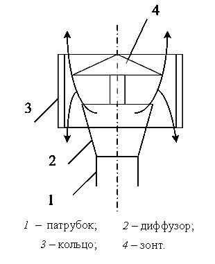 Схема дефлектора ЦАГИ