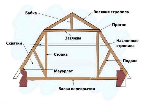 Особенности стропильной системы ломаной крыши