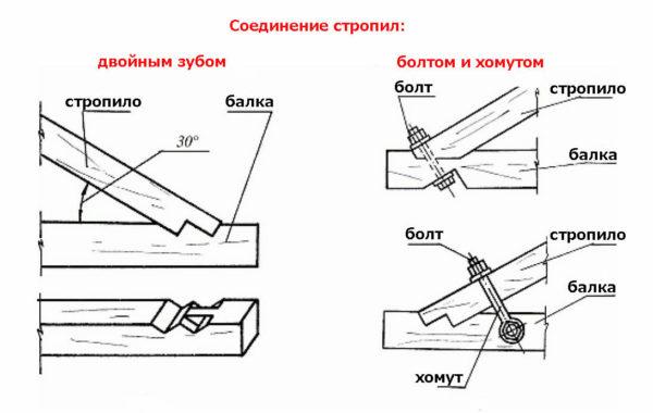 Пример схемы соединений двускатной крыши