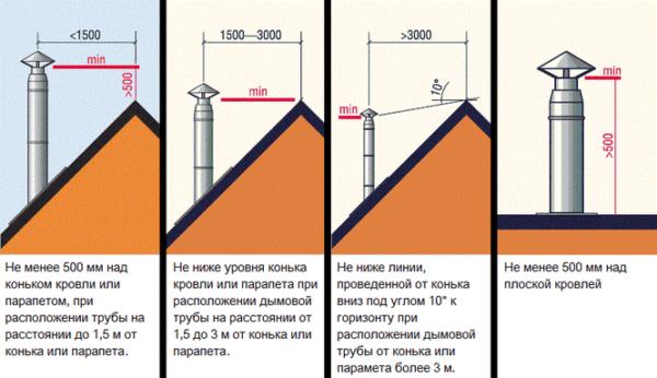 Правила установки дымохода