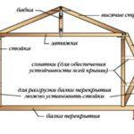 Стропильная система ломаной крыши с мансардой