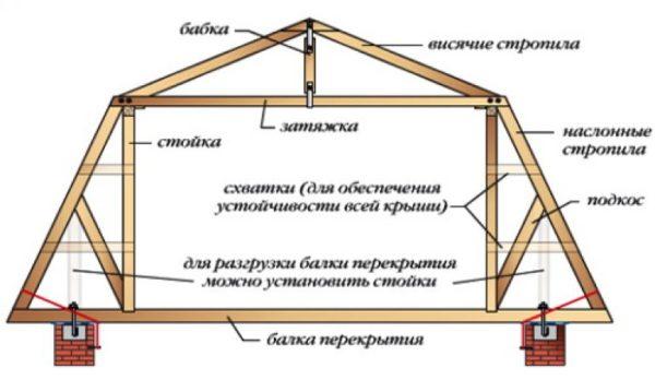 Стропильной системы мансардной крыши