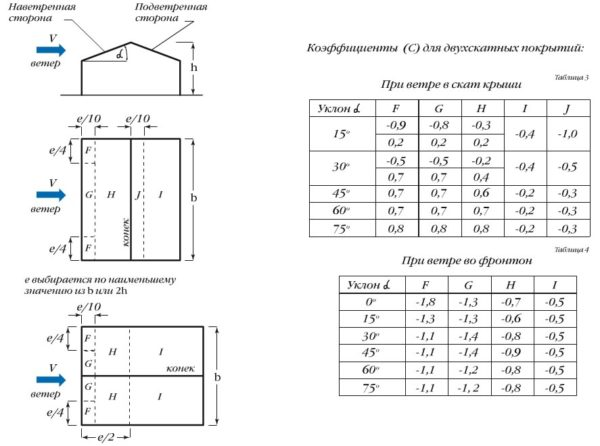 Таблица зависимости уклона крыши от ветра