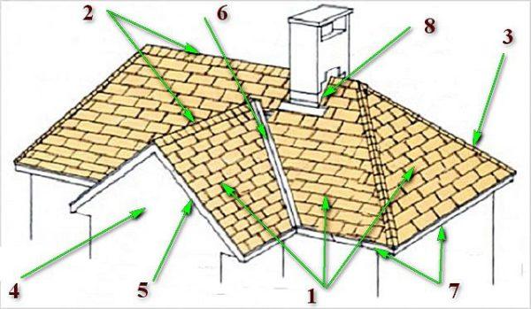Основные элементы многощипцовой крыши