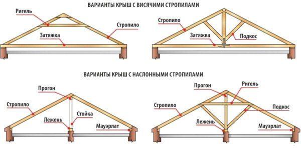 Особенности вальмовых крыш разных типов