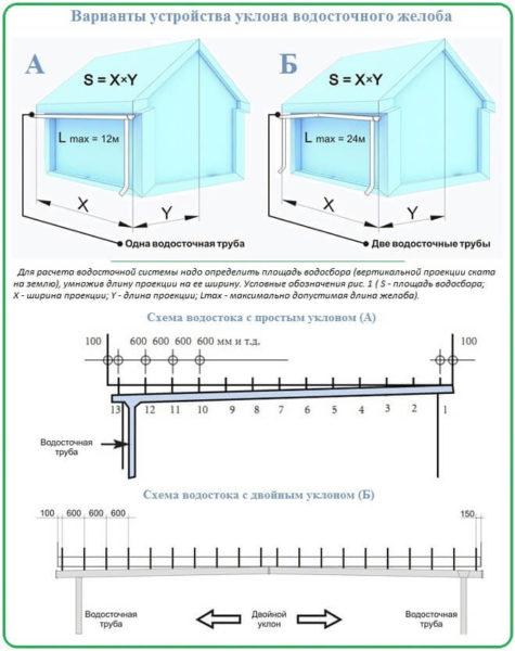 Расчёт системы водостока