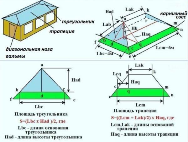 Расчёт вальмовых крыш