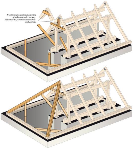 Схема трёхскатной крыши