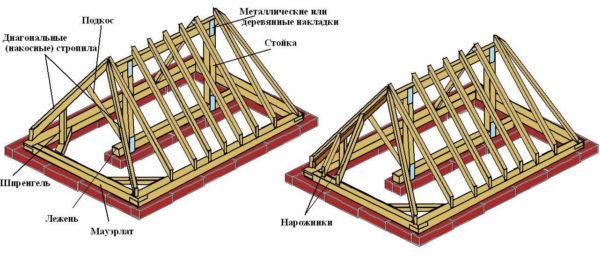 Стропильная система трёхскатной крыши