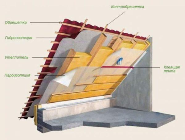 Теплоизоляция мансардной крыши
