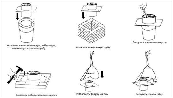 Этапы монтажа дефлектора на дымоход из трубы и кирпича