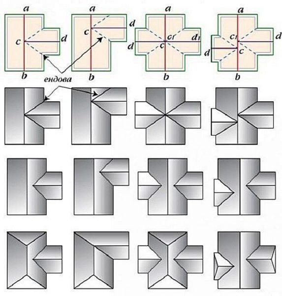 Геометрические формы многощипцовых крыш