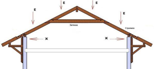 Схема висячих стропил для крыши гаража