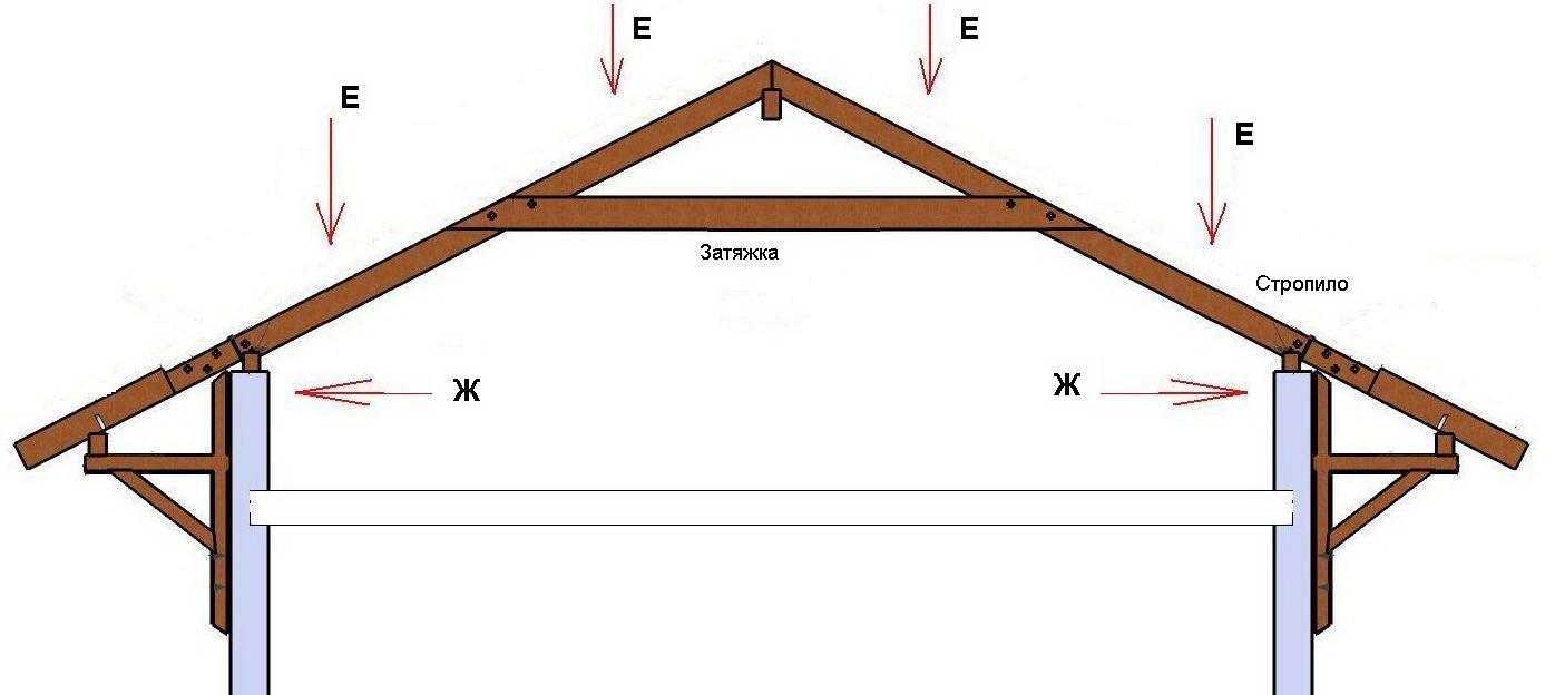 Крыша для гаража своими руками: конструкция односкатной и дв.
