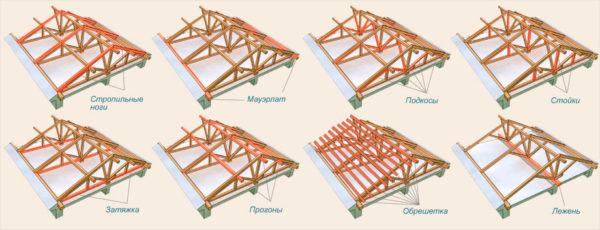 Стропильный каркас для соломенной крыши