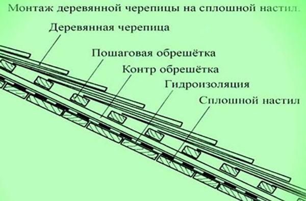 Схема слоёв гонтовой крыши