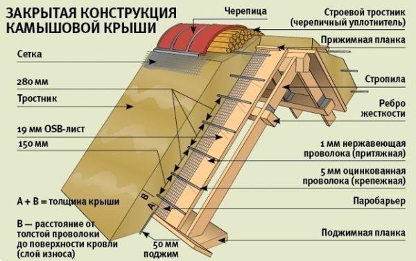 Закрытая конструкция крыши из камыша
