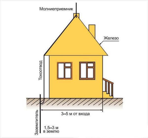 Схема заземления крыши
