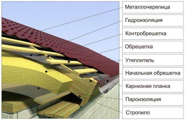 Схема кровельного пирога для жилой мансарды под металлочерепицу