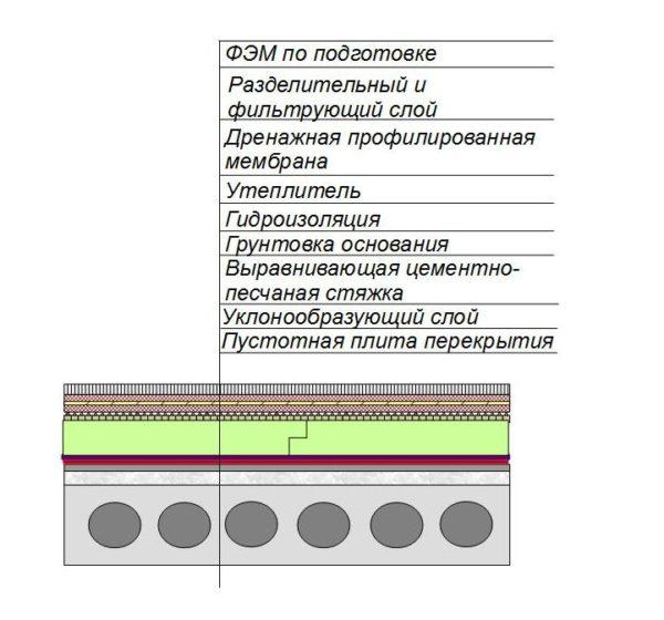 Схема устройства инверсионой кровли