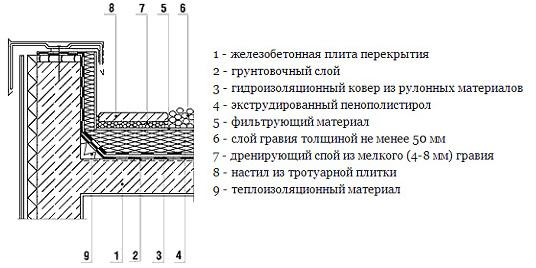 Узел примыкания вертикальной и горизонтальной плоскостей
