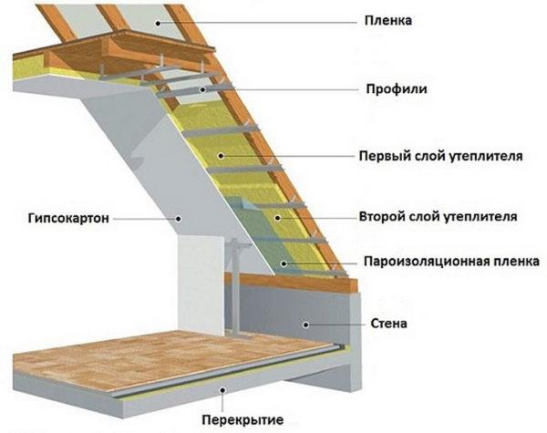 Кровельный пирог ломаной мансардной крыши