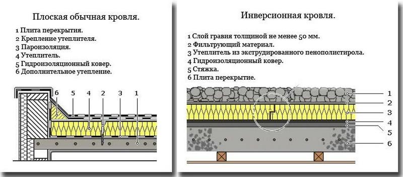 Толщина плит перекрытия кровли расчет железобетонного сечения