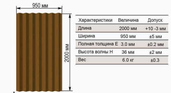 Размеры листа ондулина