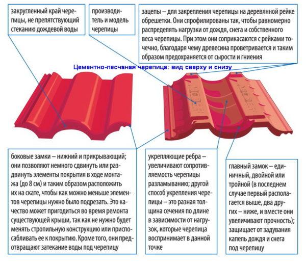 Строение бетонной черепицы