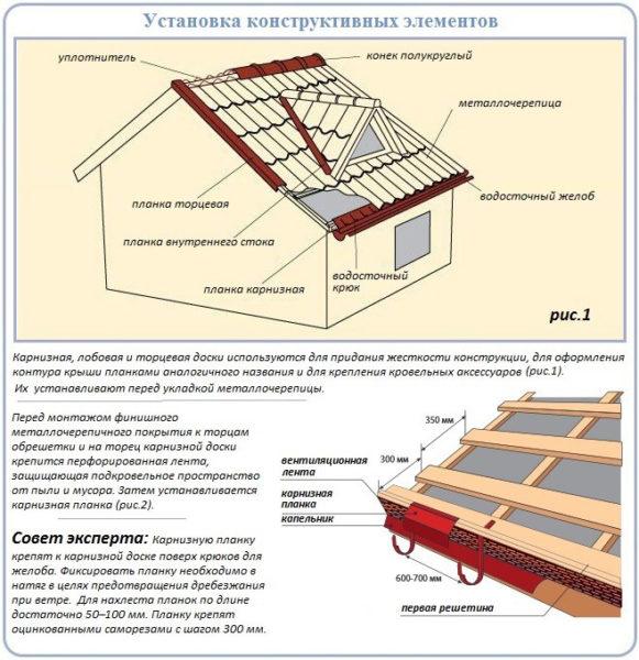 Установка конструктивных элементов