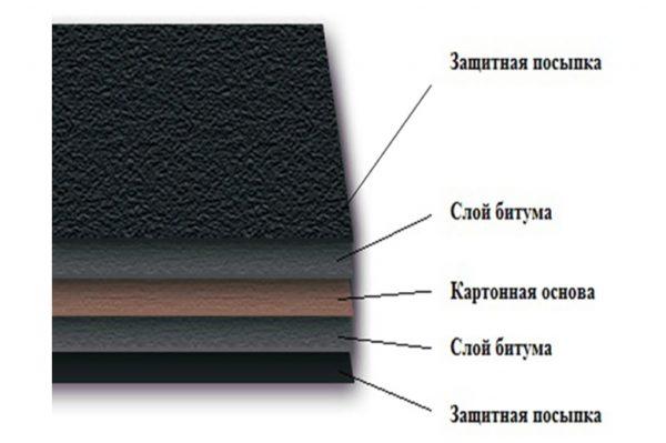 Состав традиционного рулонного покрытия