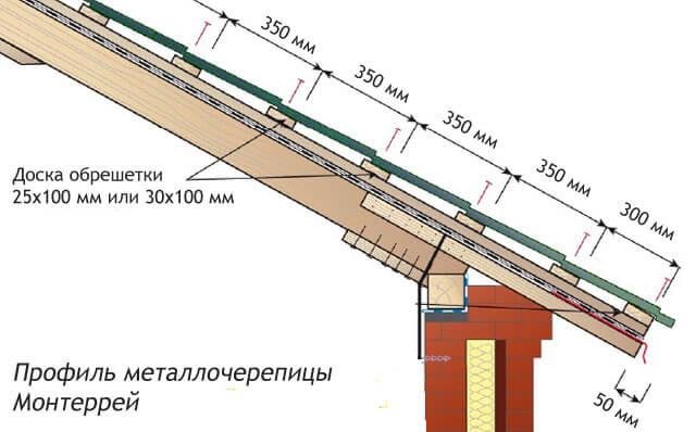 как правильно установить обрешетку под металлочерепицу